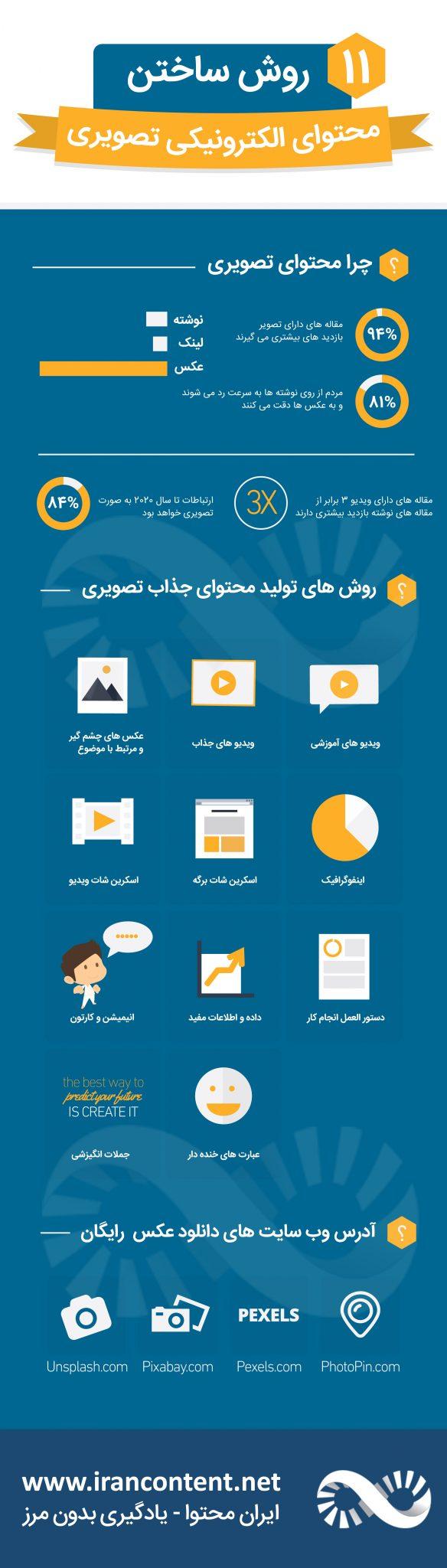 تولید محتوای الکترونیکی - ابزار مورد نیاز برای تولید محتوای الکترونیکی تصویری - اینفوگرافیک فارسی
