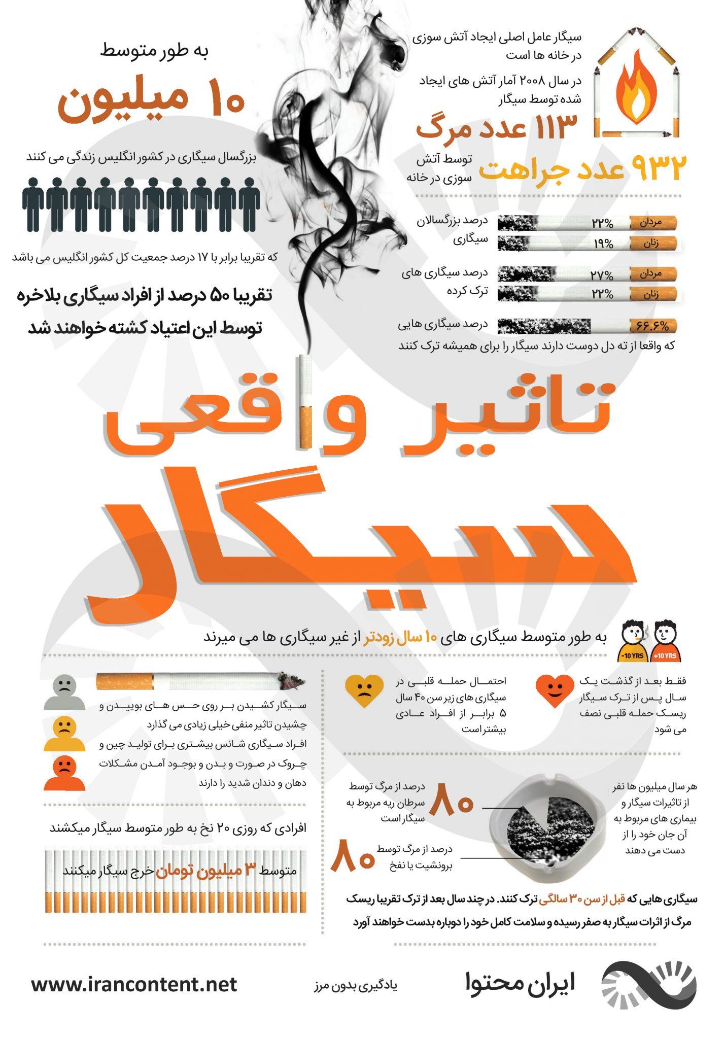 ضرر های سیگار کشیدن ضررهای سیگار در بدن ضررهای سیگار در جسم تاثیر سیگار خطرات سیگار کشیدن سیگار اینفوگرافیک خطرات سیگار کشیدن اینفوگرافیک ضررهای سیگار کشیدن