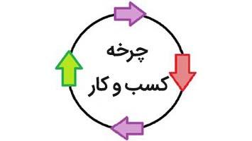 چرخه کسب و کار - چرخه اقتصادی - چرخه های کسب و کار - چرخه های اقتصادی