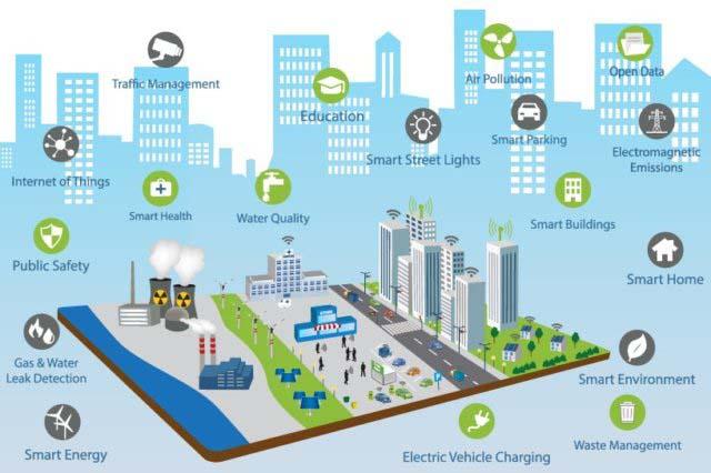 شهر هوشمند - شهارهای هوشمند آینده ای نزدیک
