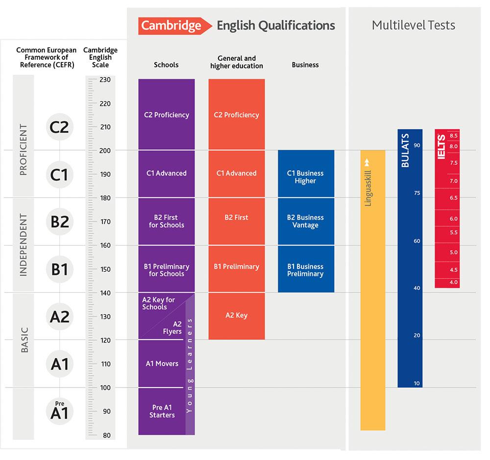 cefr مجموعه تعیین سطح زبان انگلیسی - آزمون آیلتس - تست زبان انگلیسی