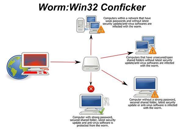 خطرناک ترین ویروس های کامپیوتری جهان