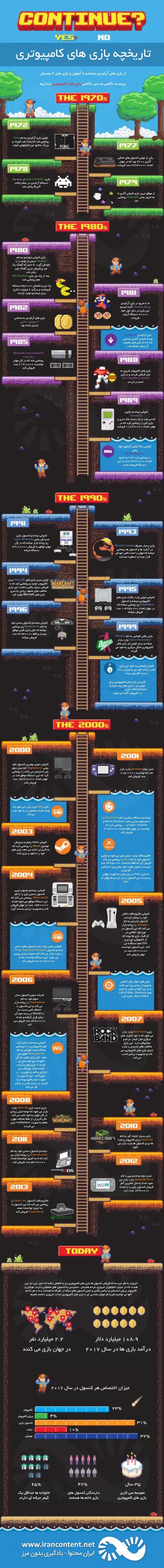 تاریخچه بازی های کامپیوتری