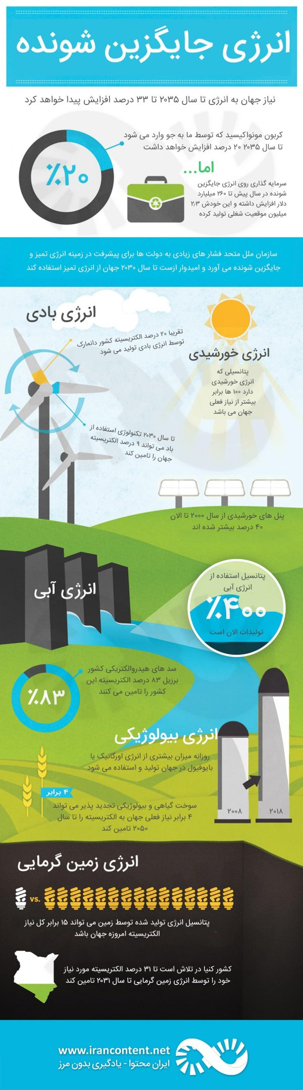 آیا منابع انرژی جایگزین شونده می توانند انرژی جهان را تامین کنند؟ + ویدیو