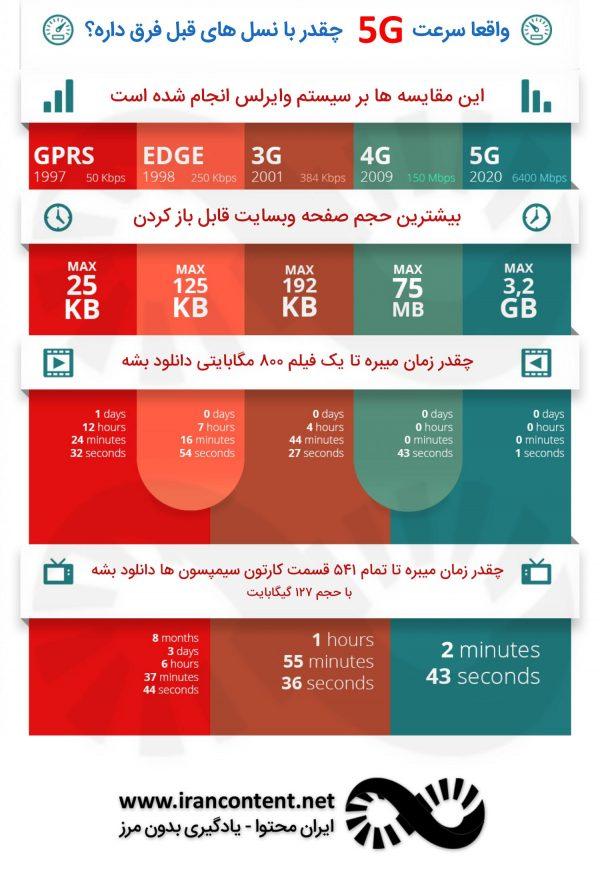 اینترنت نسل پنجم 5G : انقلابی جهانی در آینده ای نزدیک + ویدیو