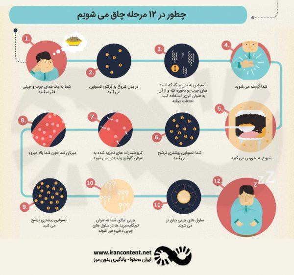 تاثیر کربوهیدرات بر بدن چیست؟ توضیح کامل