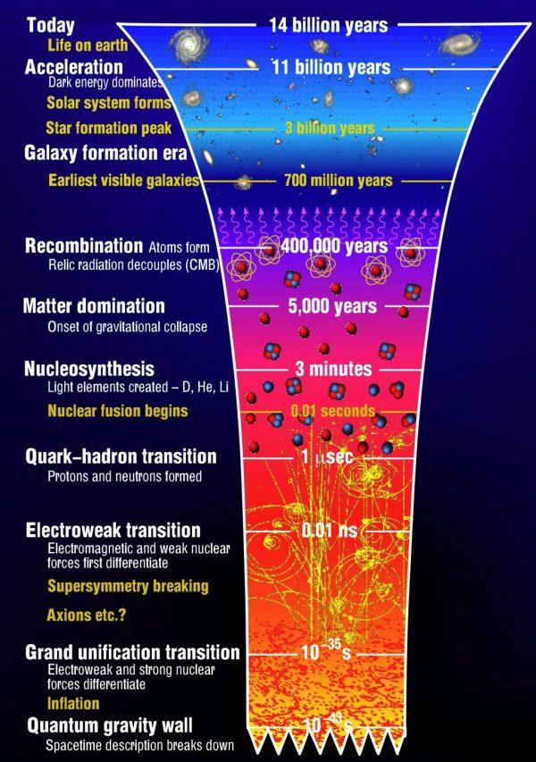 مهبانگ یا انفجار بزرگ The Big Bang - توضیح کامل